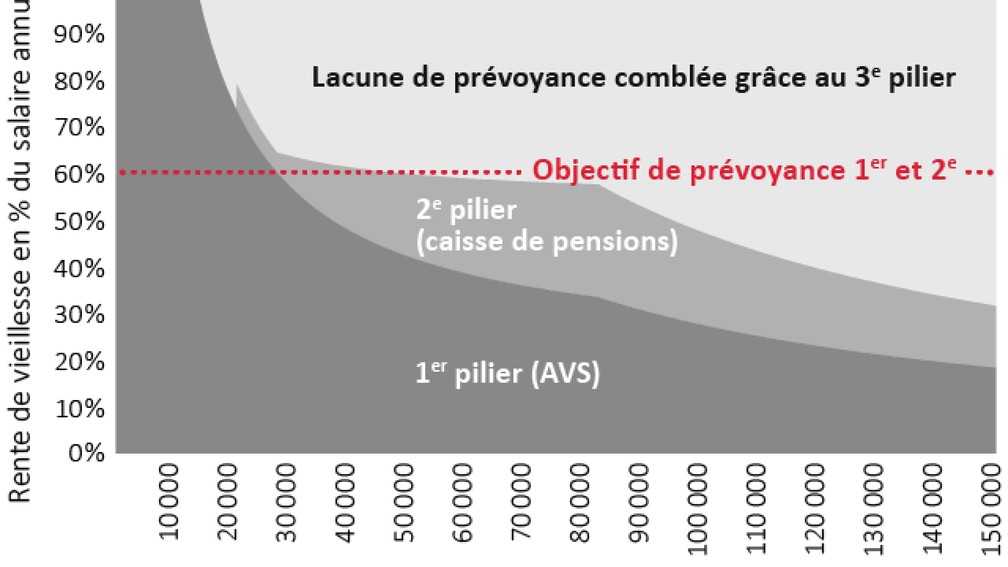 Le 3e Pilier La Prevoyance Privee Pour Combler Les Lacunes Swiss